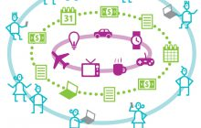 The IoT is more than just devices. Its an ecosystem of objects, processes, and people.